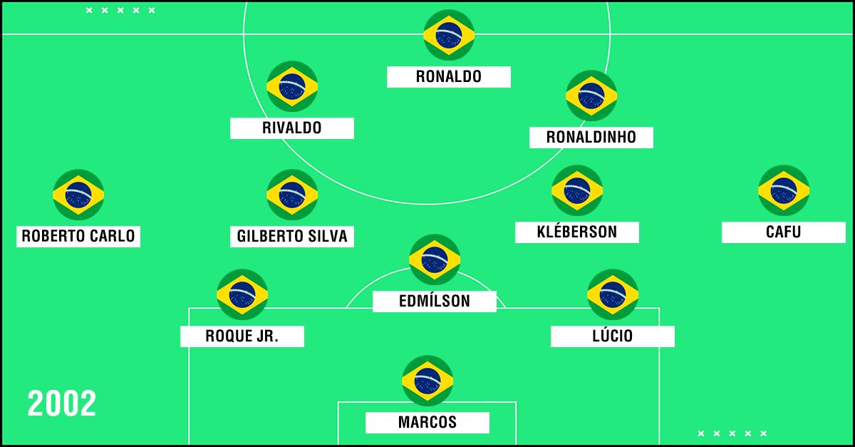 GFX Seleção Brasil 2002
