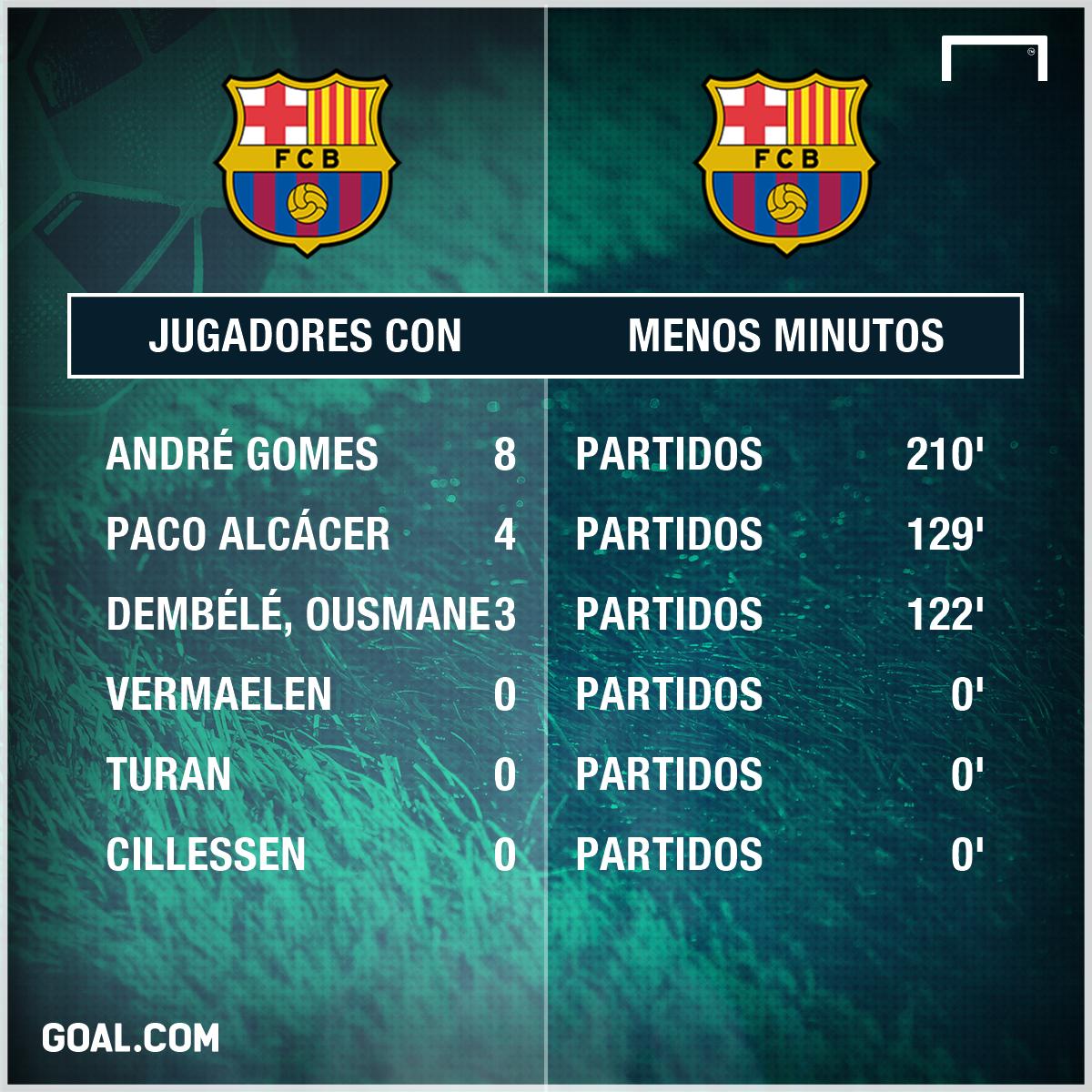 GFX Barcelona minutos
