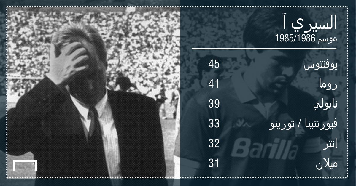 Serie A final standing