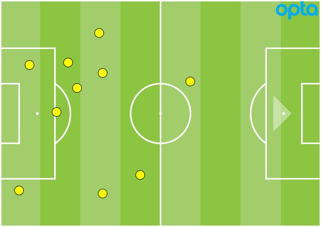 Chelsea interceptions GFX