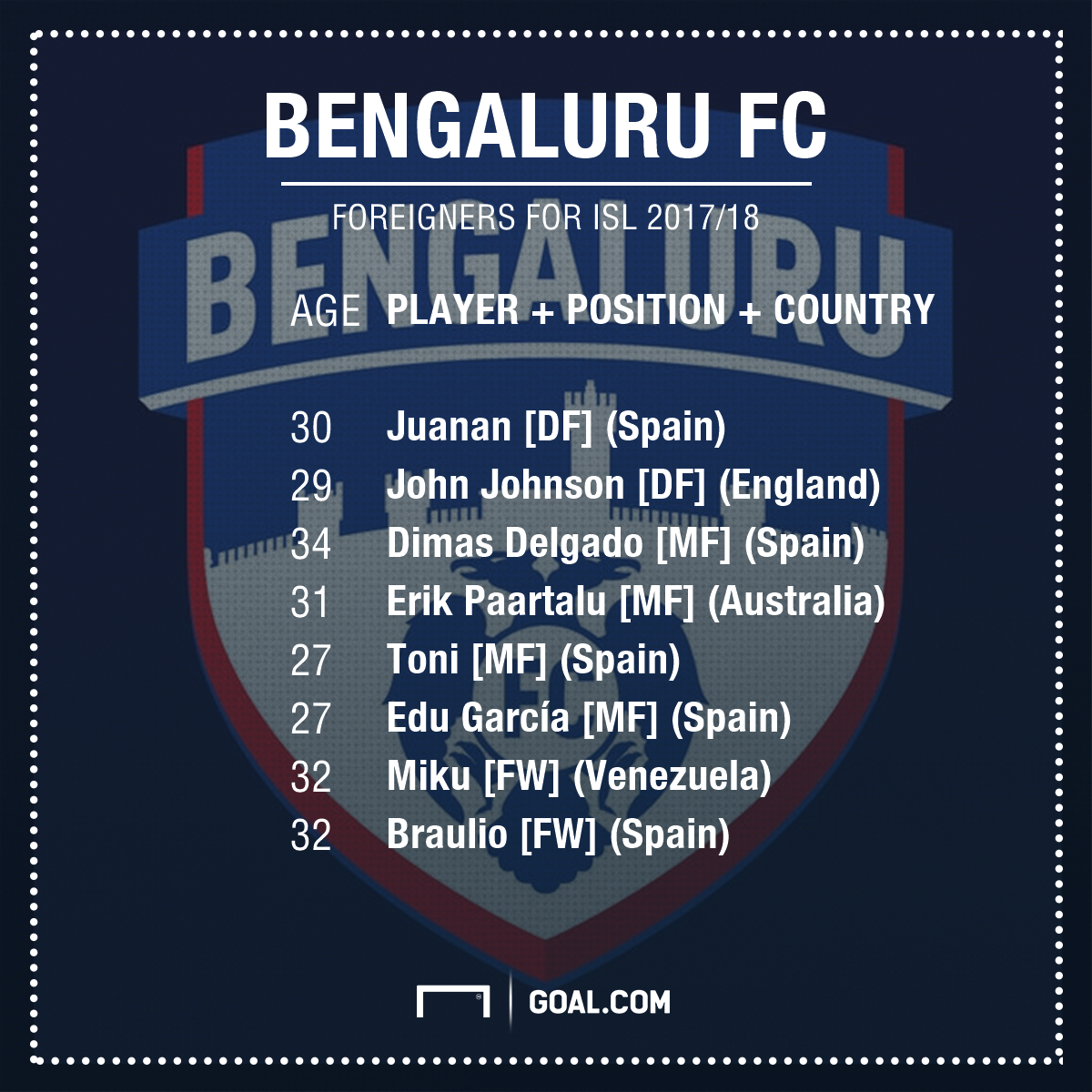 Bengaluru FC foreign clan