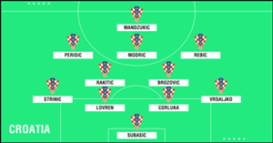 Predicted Croatia WC2018 XI