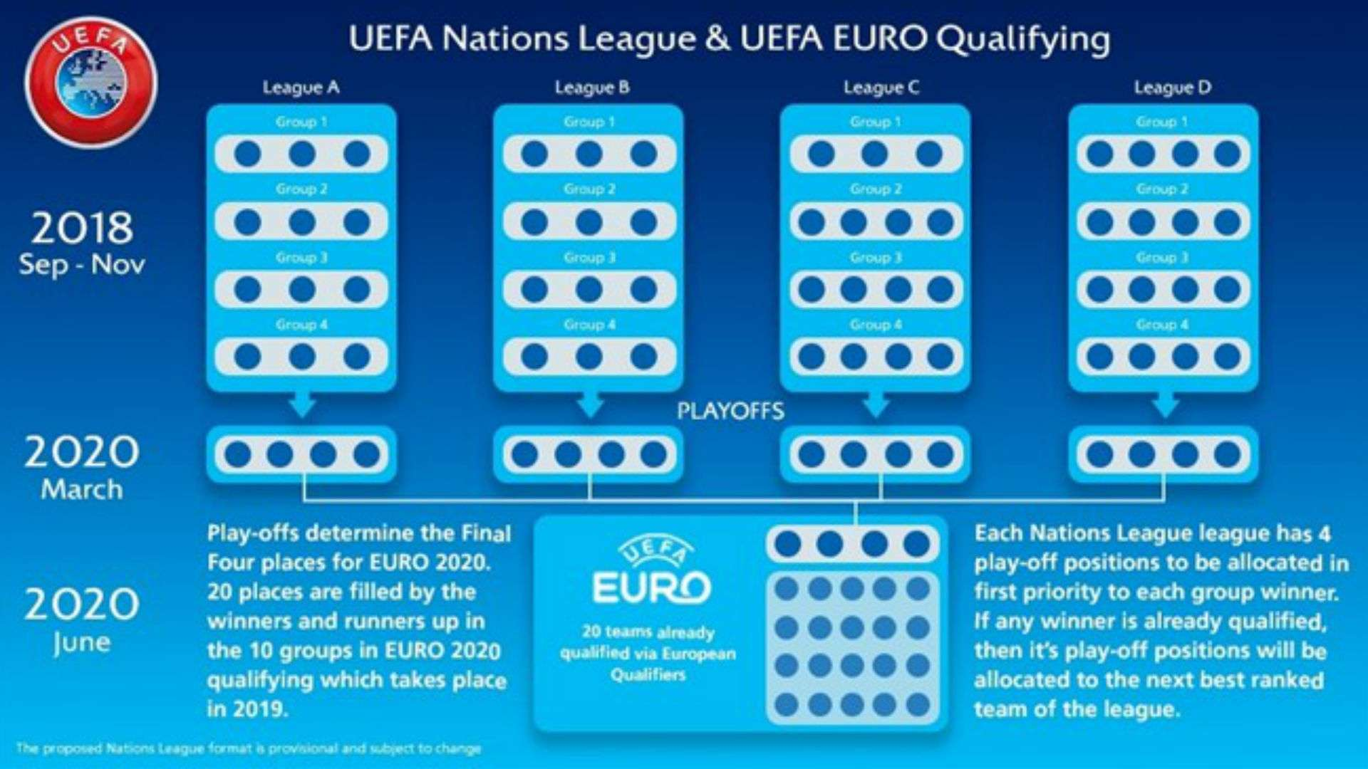 What is the UEFA Nations League? Finals, fixtures, results