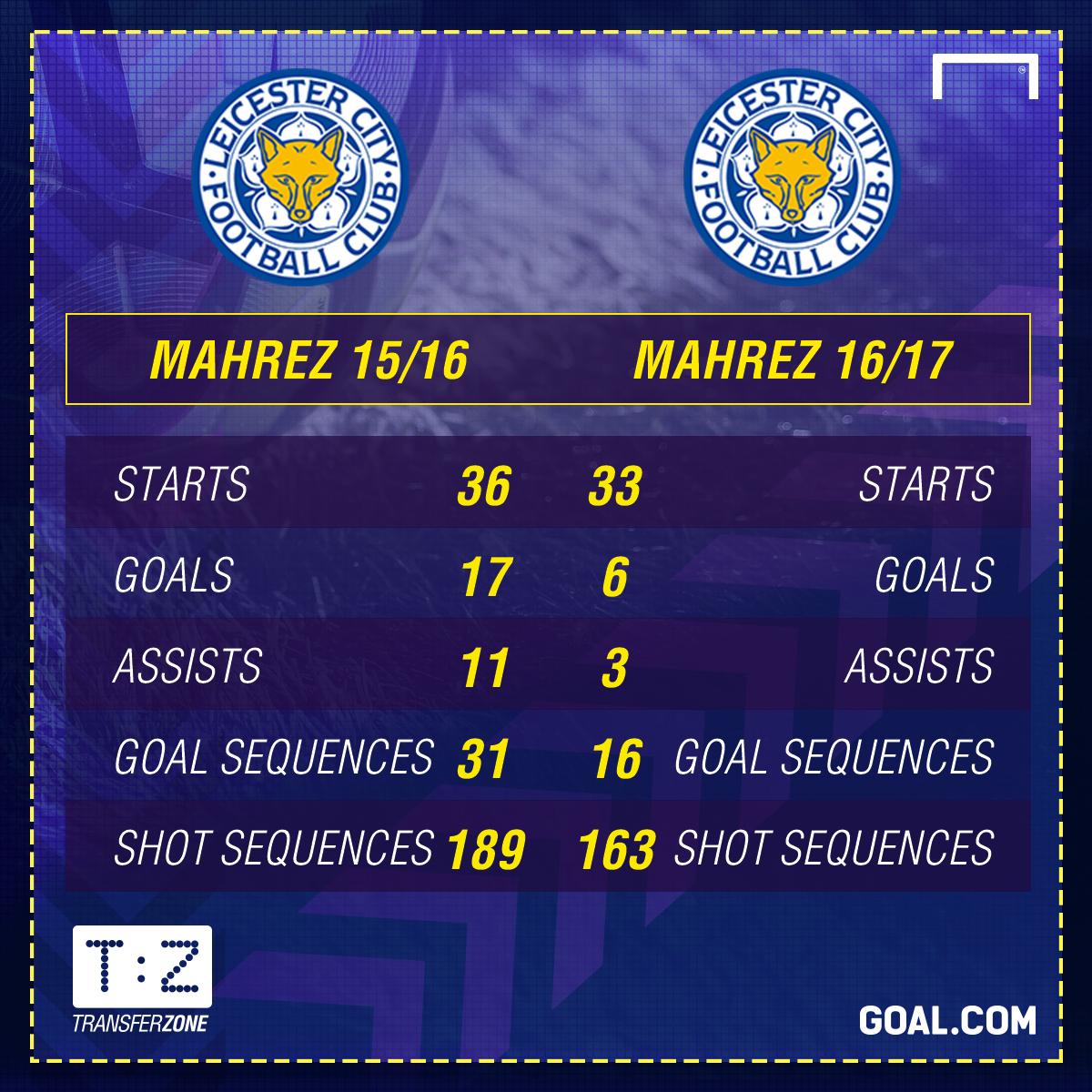 Riyad Mahrez Leicester City Stats GFX
