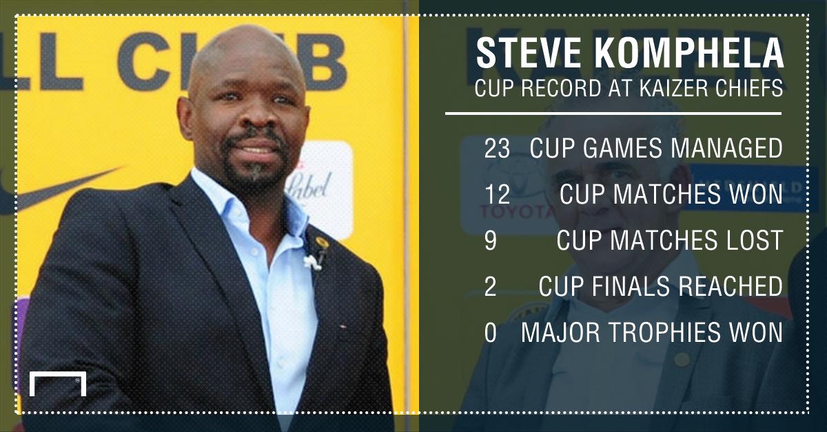 Komphela's cup record at Chiefs PS