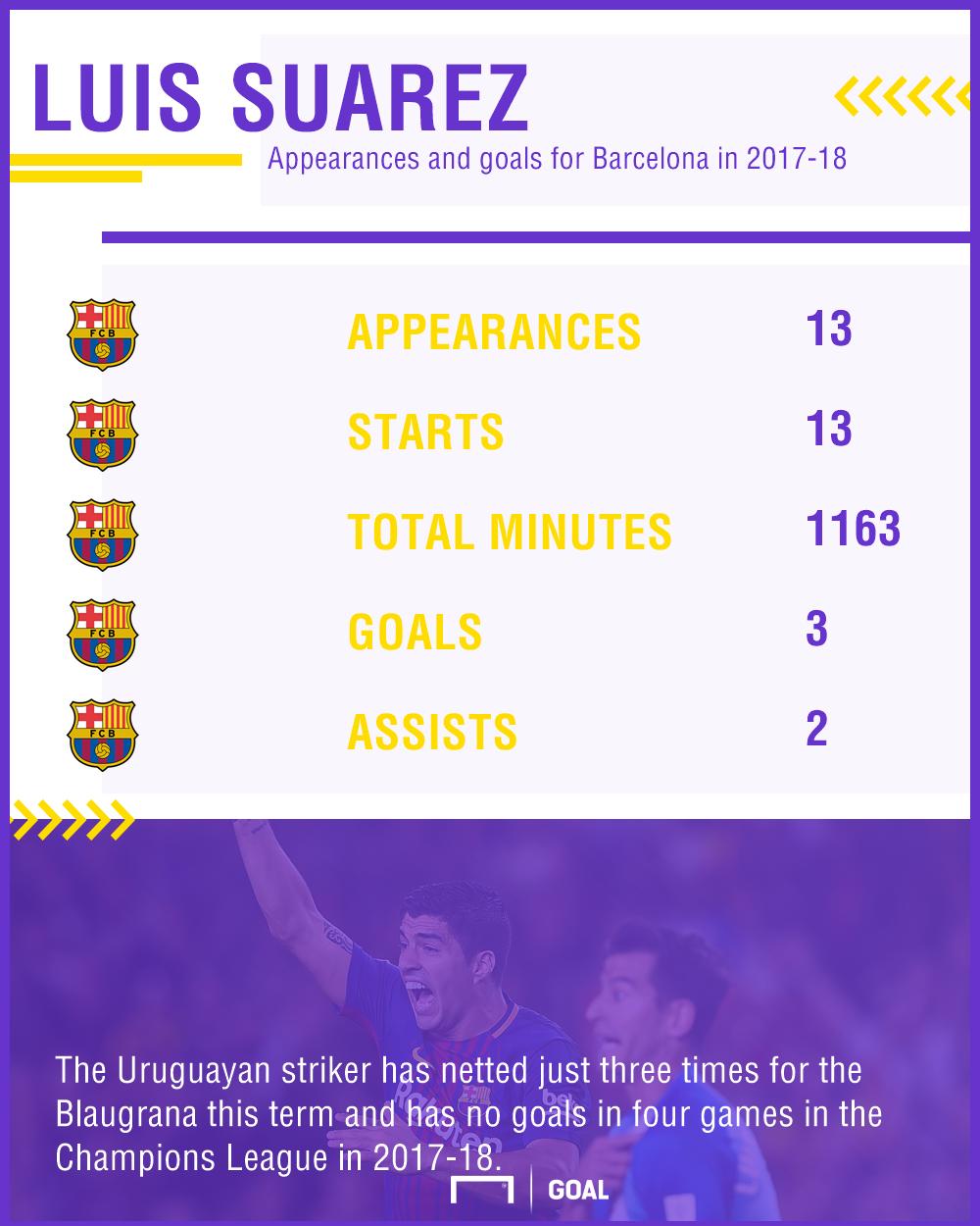 Luis Suarez stats