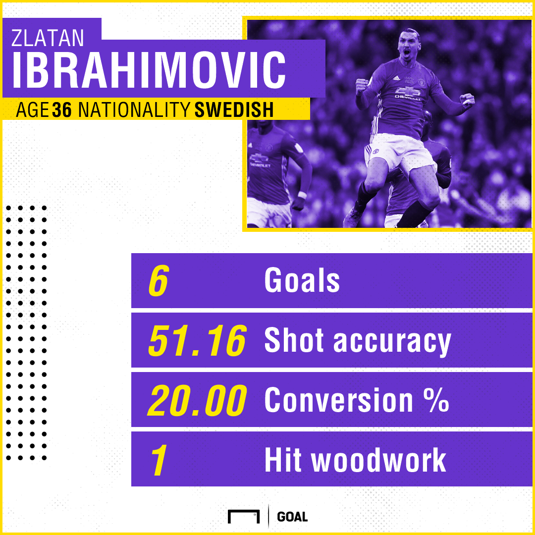 Zlatan Ibrahimovic Manchester United Premier League 11 games