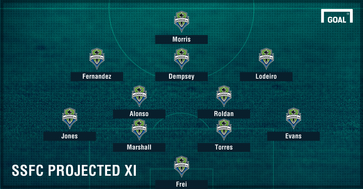 Seattle Projected XI