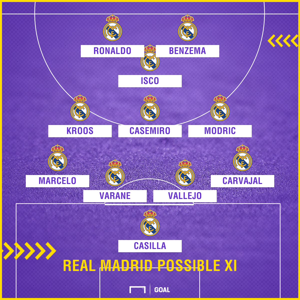 Real Madrid possible line-up Malaga