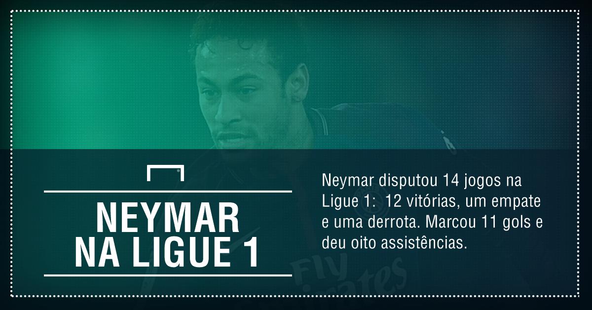 Neymar marca quatro vezes em goleada do PSG sobre o Dijon