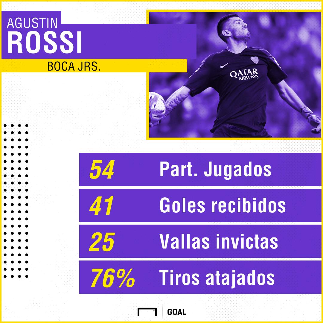 GFX Stats Agustin Rossi Boca 01102018