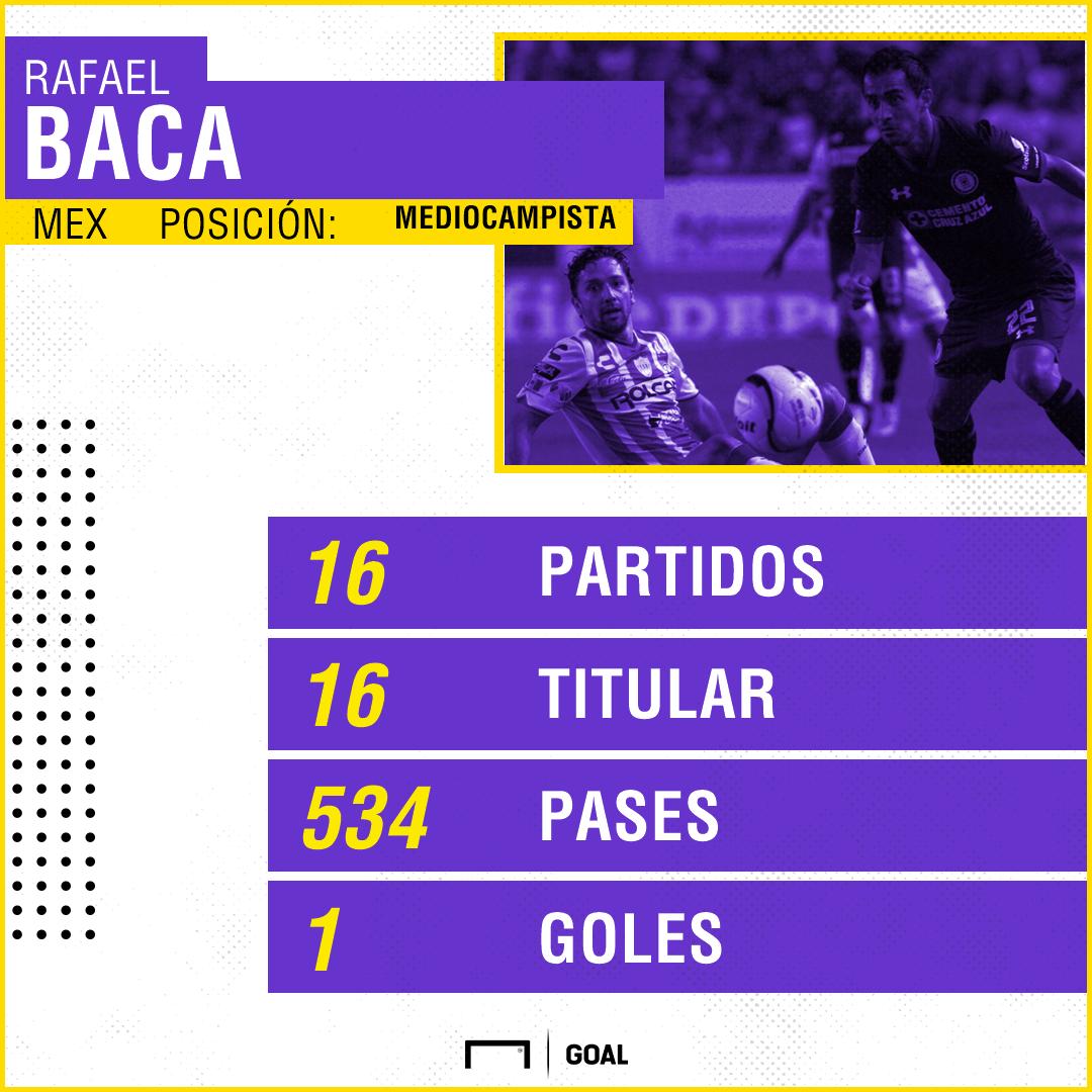 Rafael Baca, el todoterreno que necesita México | Goal.com