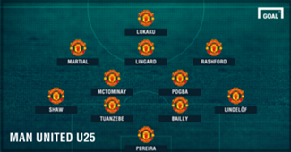 GFX Manchester United