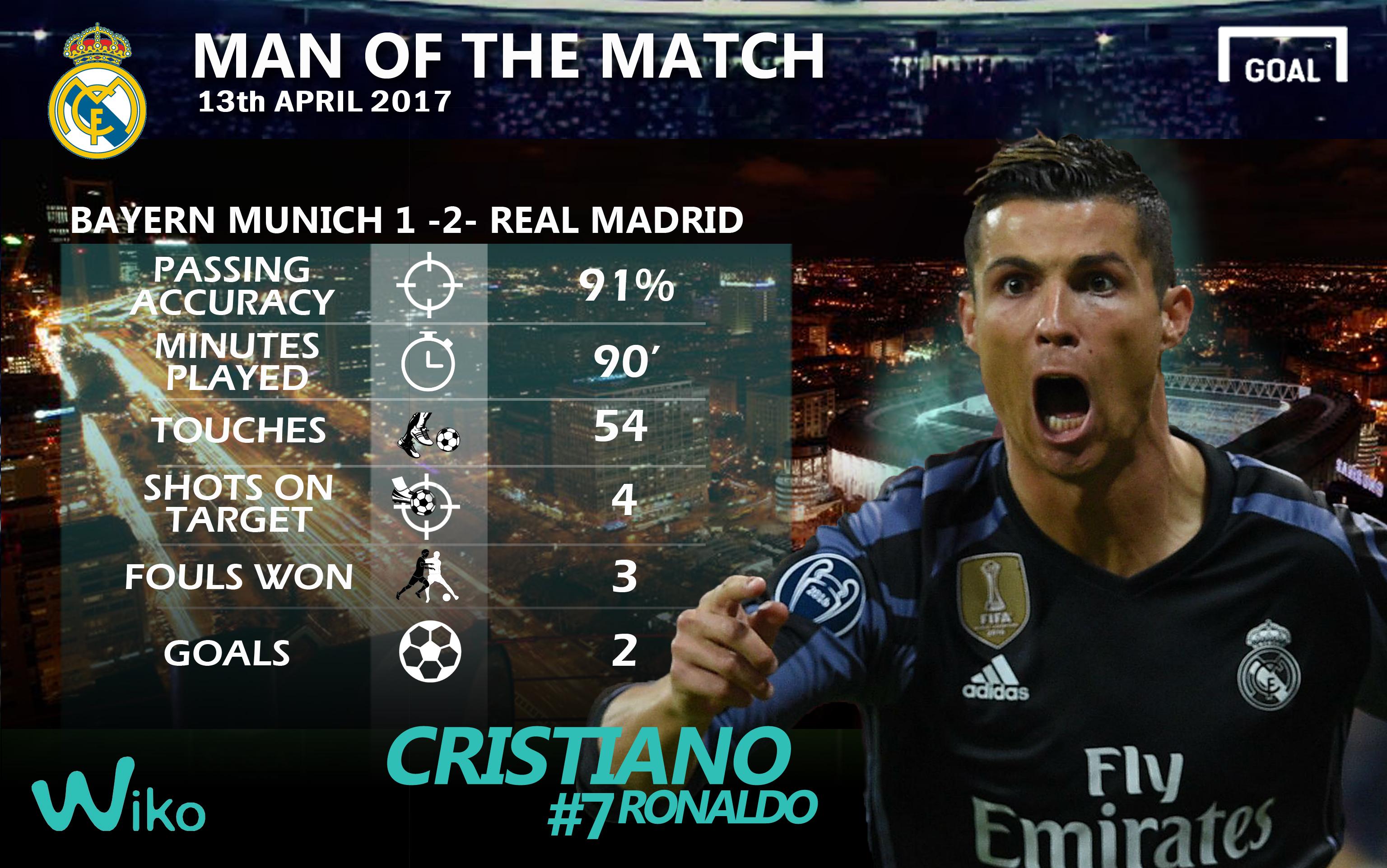 Cristiano Ronaldo Wiko game changer