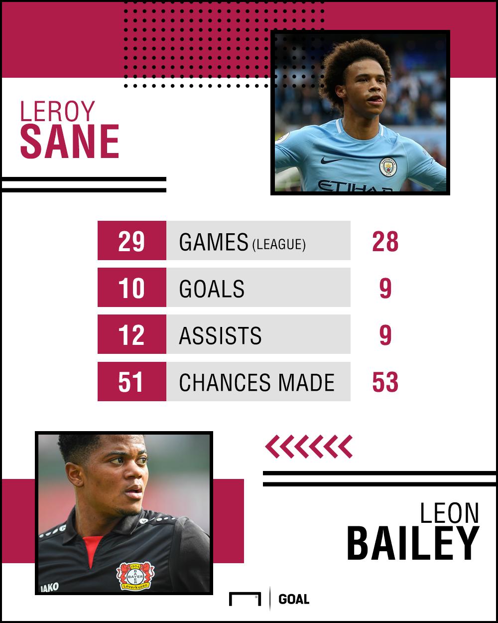 Leon Bailey stats