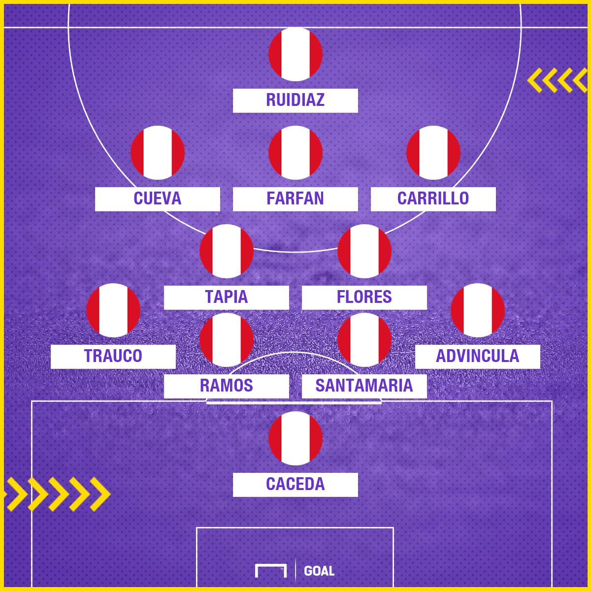 Peru lineup (Only Turkey)