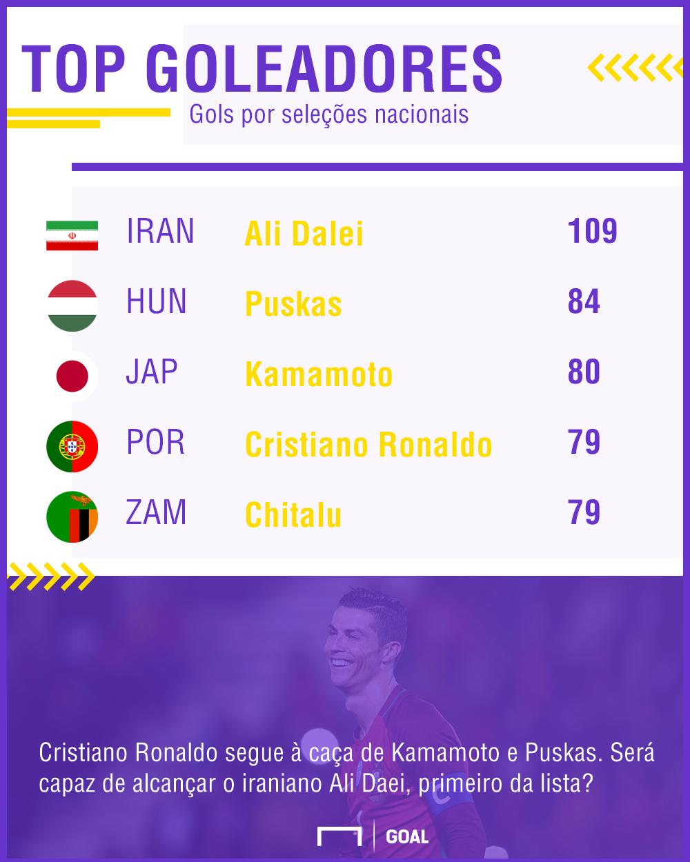 Os maiores goleadores de seleções