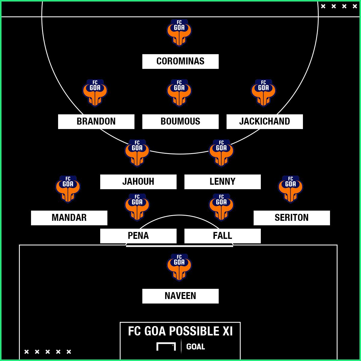 Goa Possible Xi