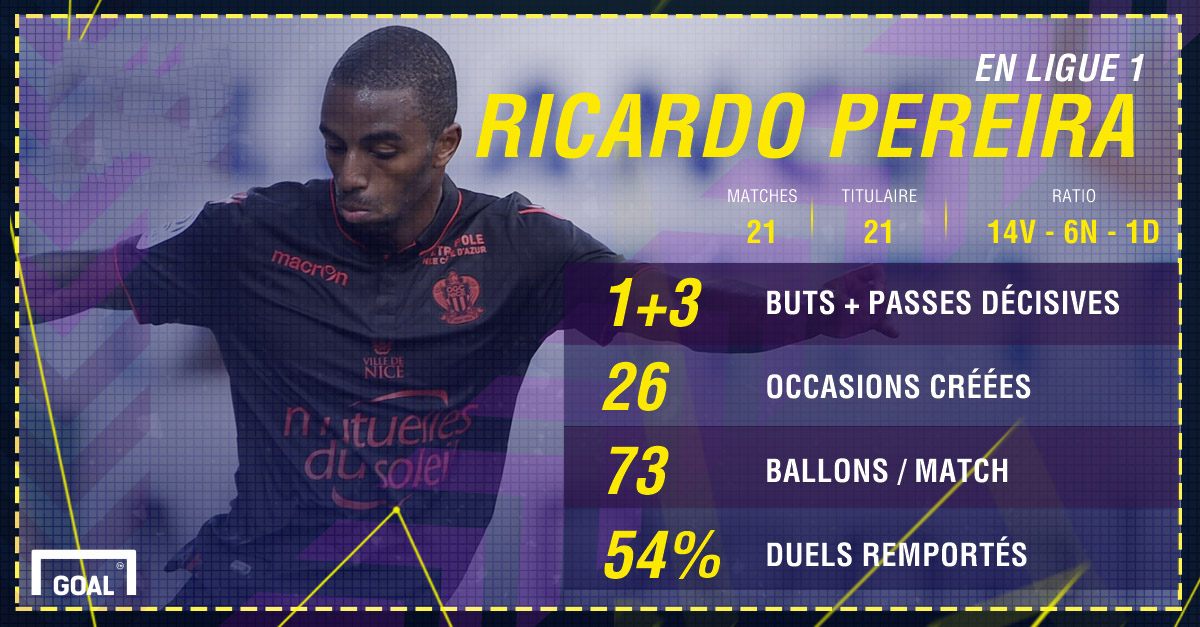 PS Ricardo