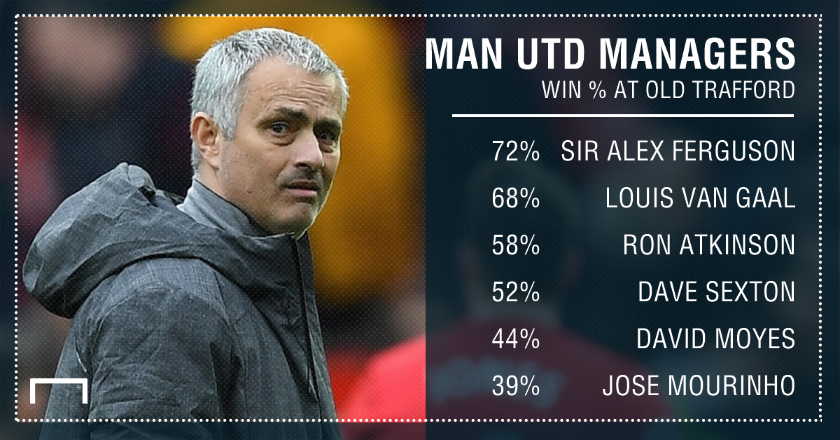 Manchester United managers home win percentage
