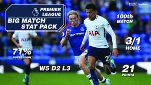 SportPesa Everton Tottenham