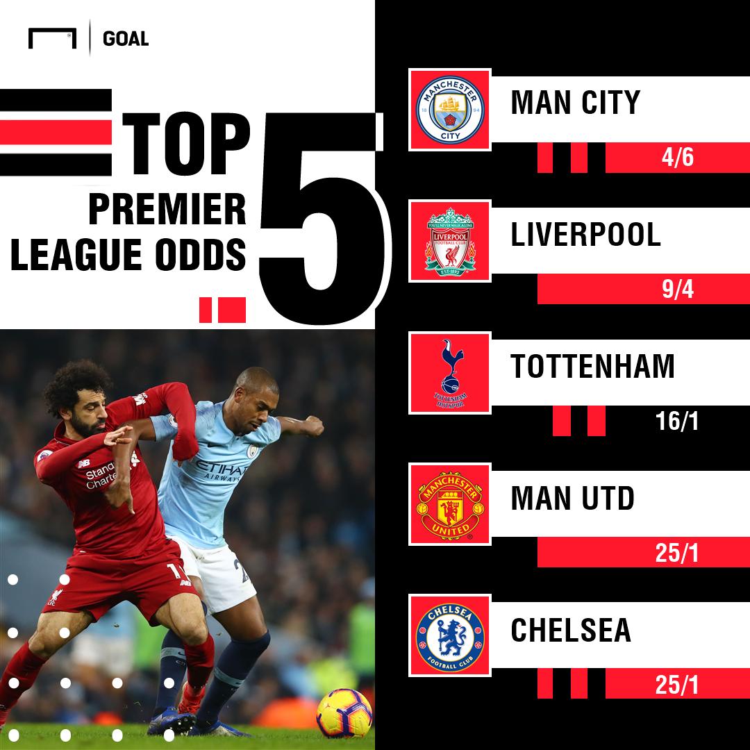 Premier League Winner Odds 2019-20 260619
