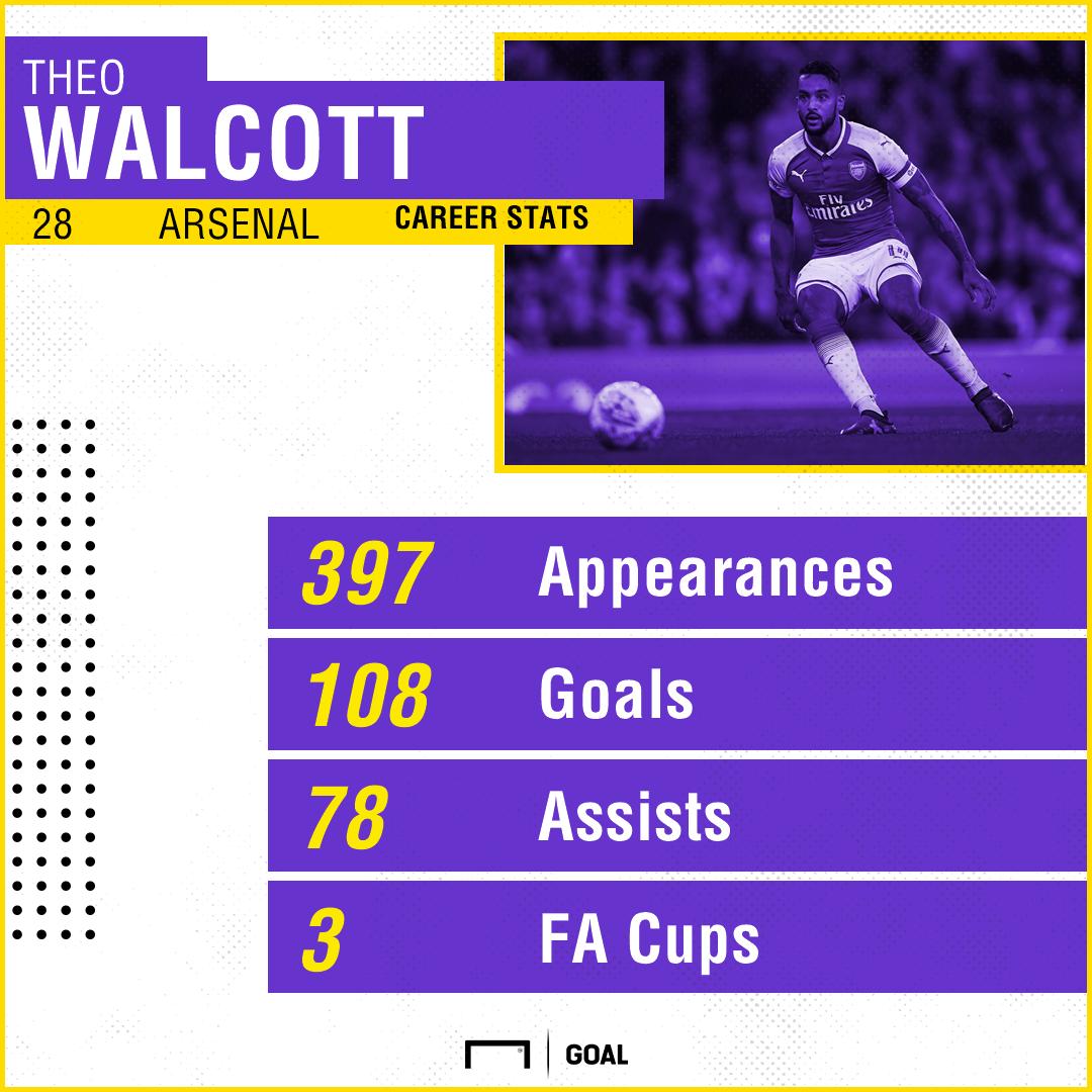 GFX Walcott Arsenal stats