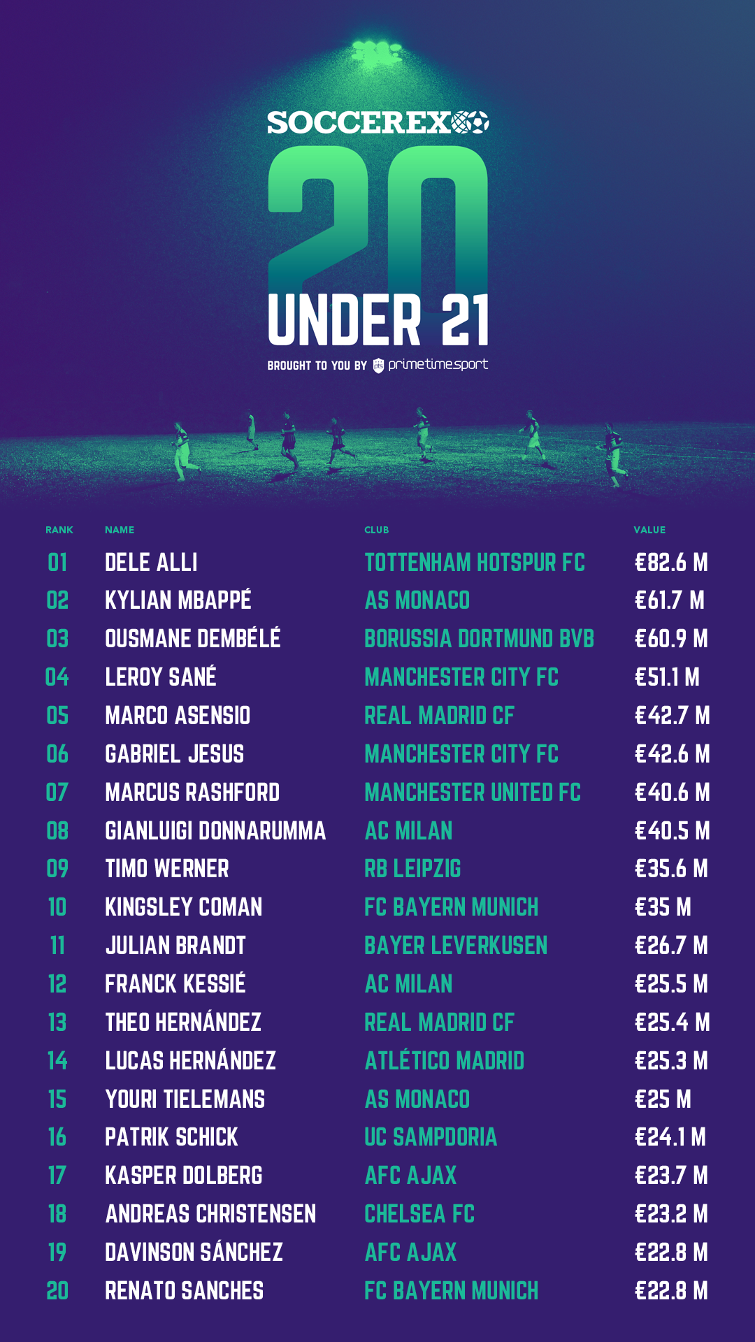 GFX Soccerex Top 20 U21