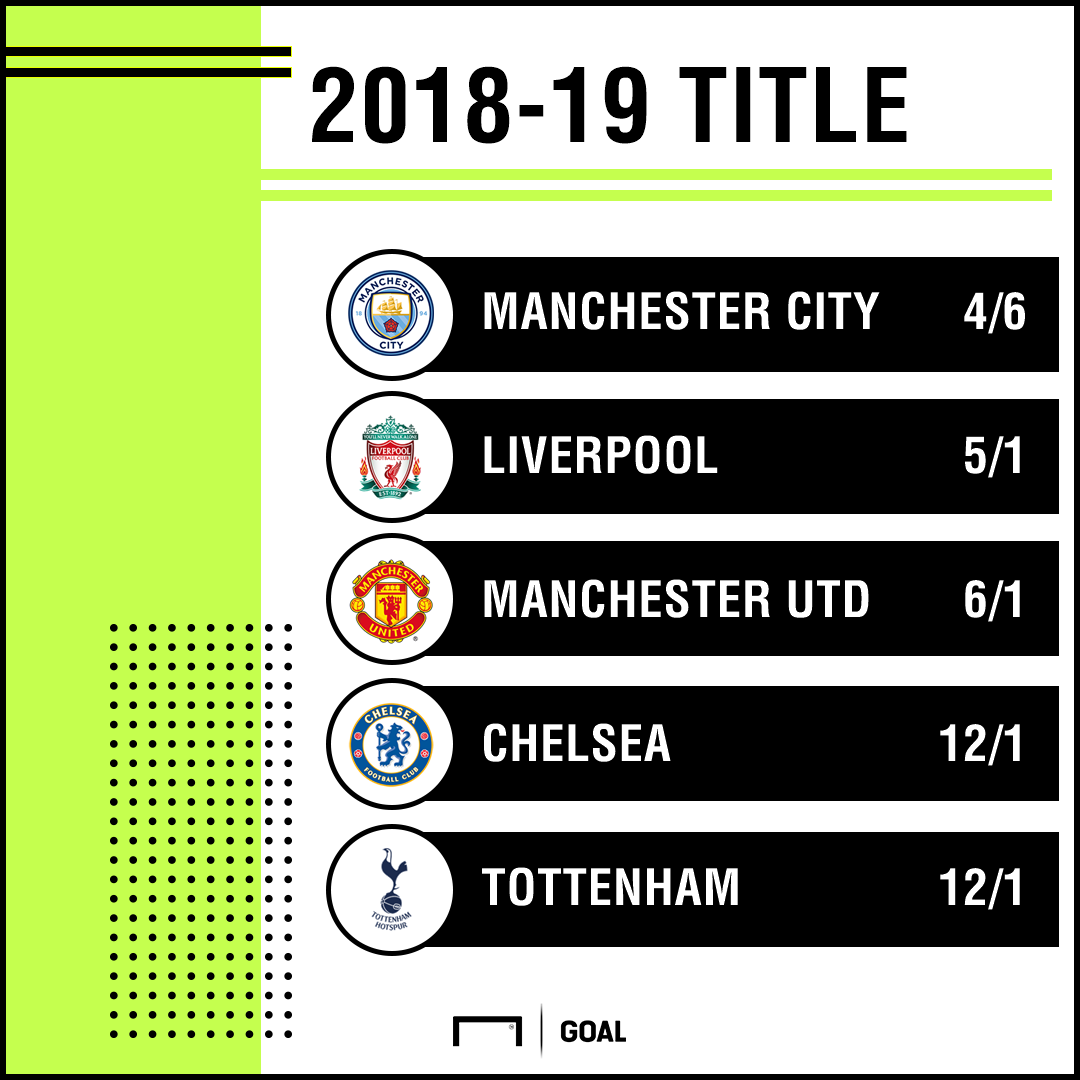 Premier League title odds 2019=19