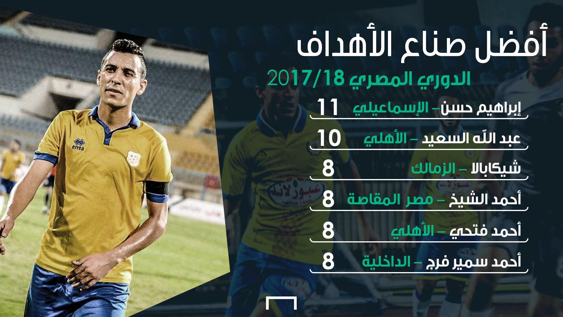 أفضل صناع الأهداف - الدوري المصري
