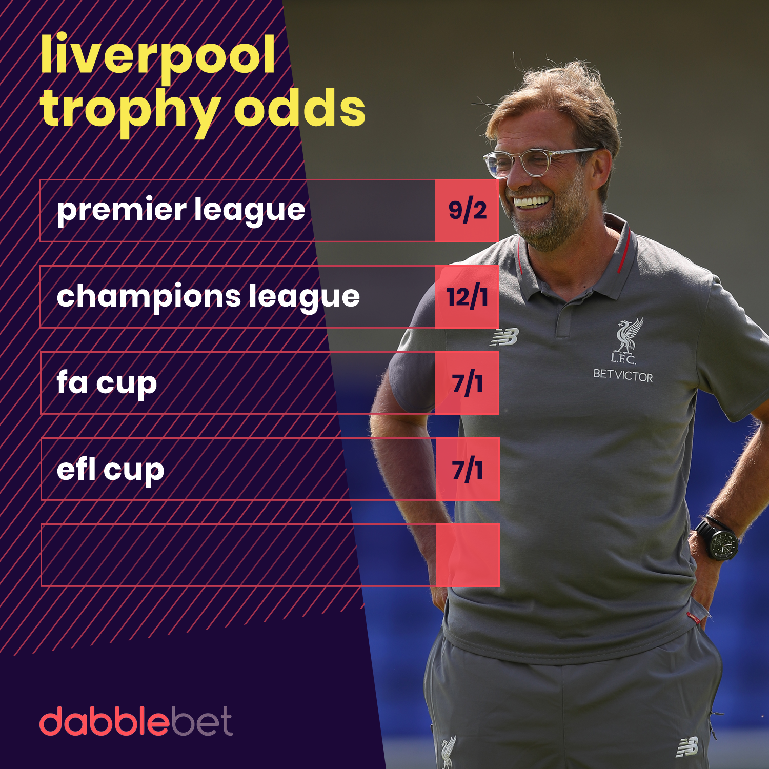 Liverpool trophy odds 1907 graphic