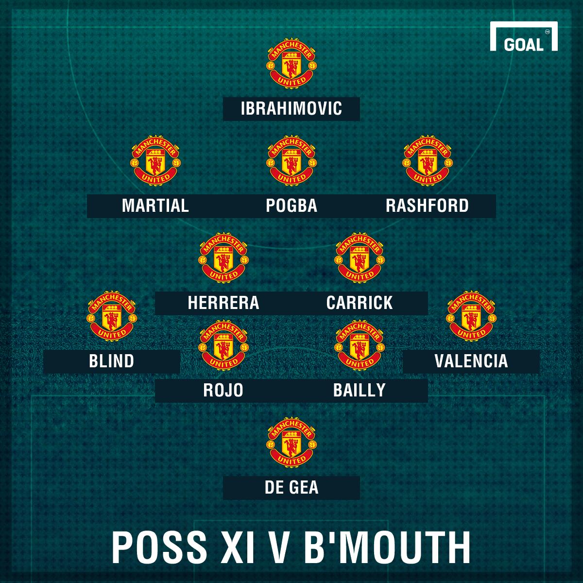 Man Utd poss XI