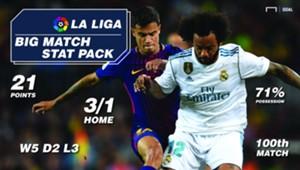 El Classico La Liga StatPack