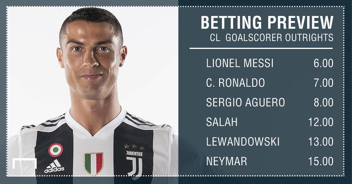 Champions League top goalscorer outrights