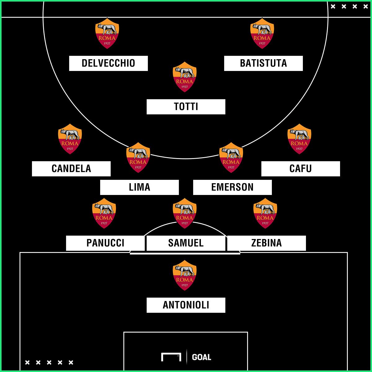 PS Roma XI vs. Barcellona 2002