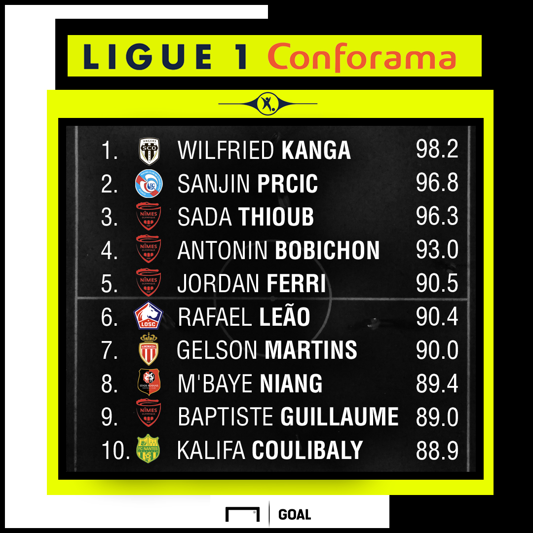 Ligue 1 Pressure Index