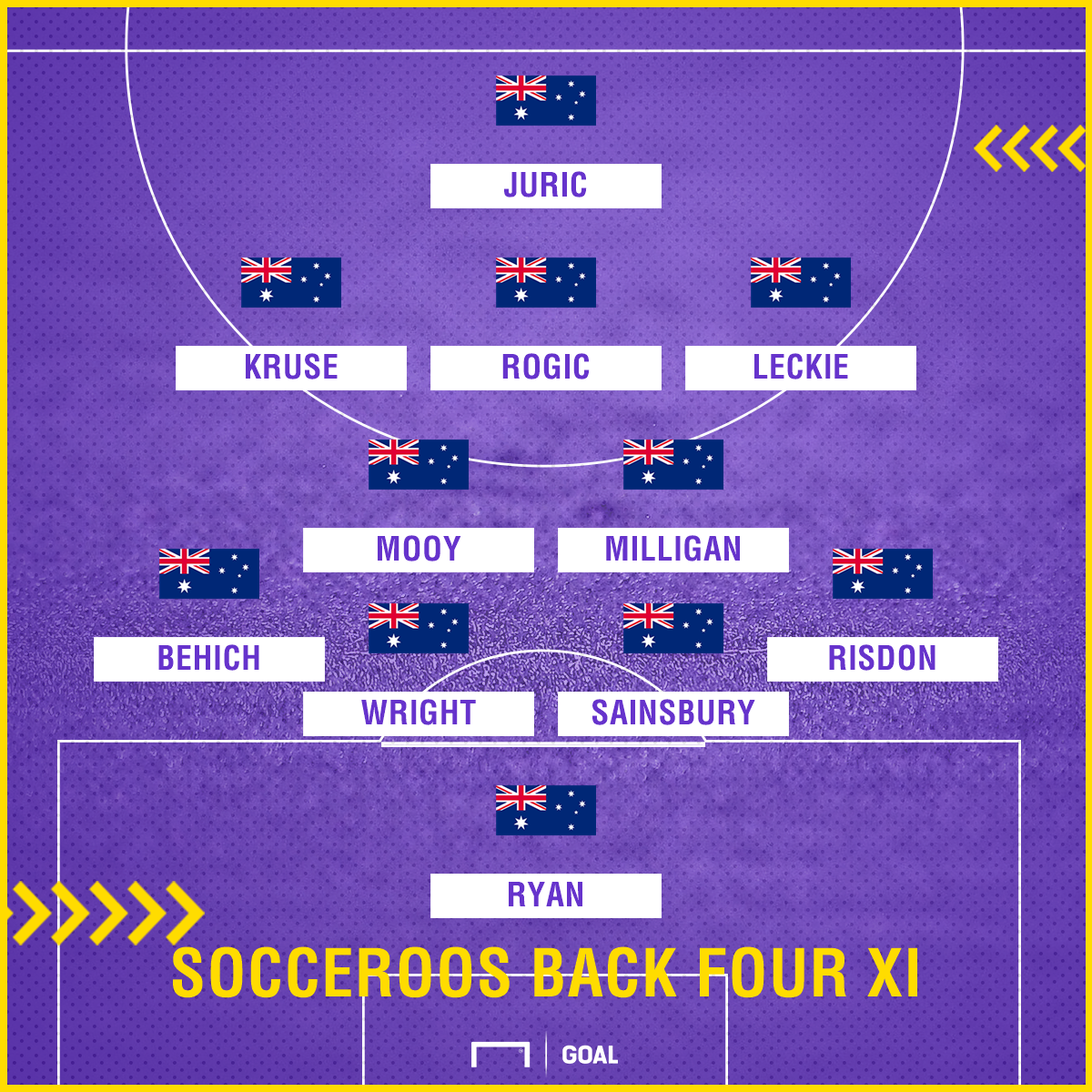 GFX Socceroos back four XI