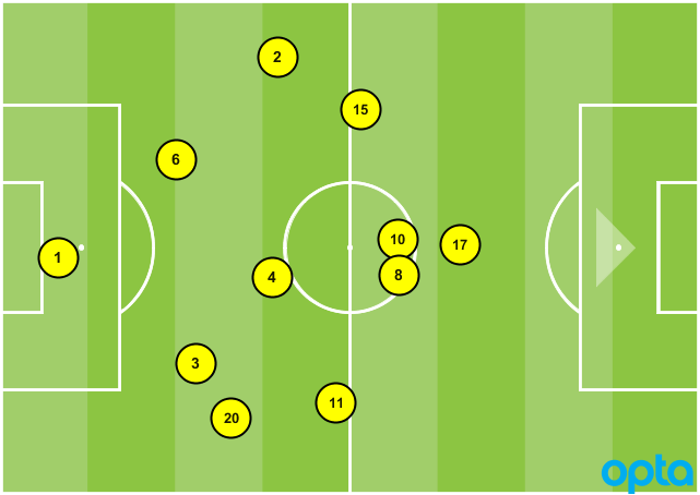 USA formation vs. Honduras