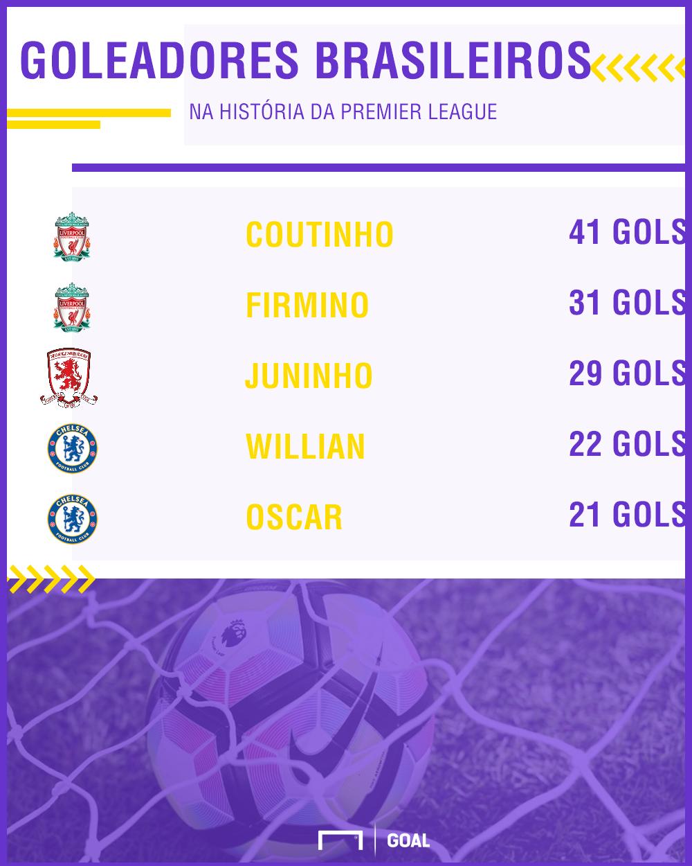GFX Brasileiros artilheiros Premier League