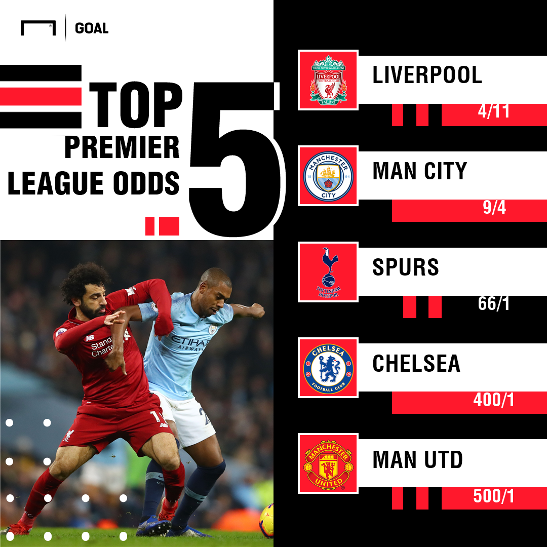 Liverpool To Win Premier League Odds