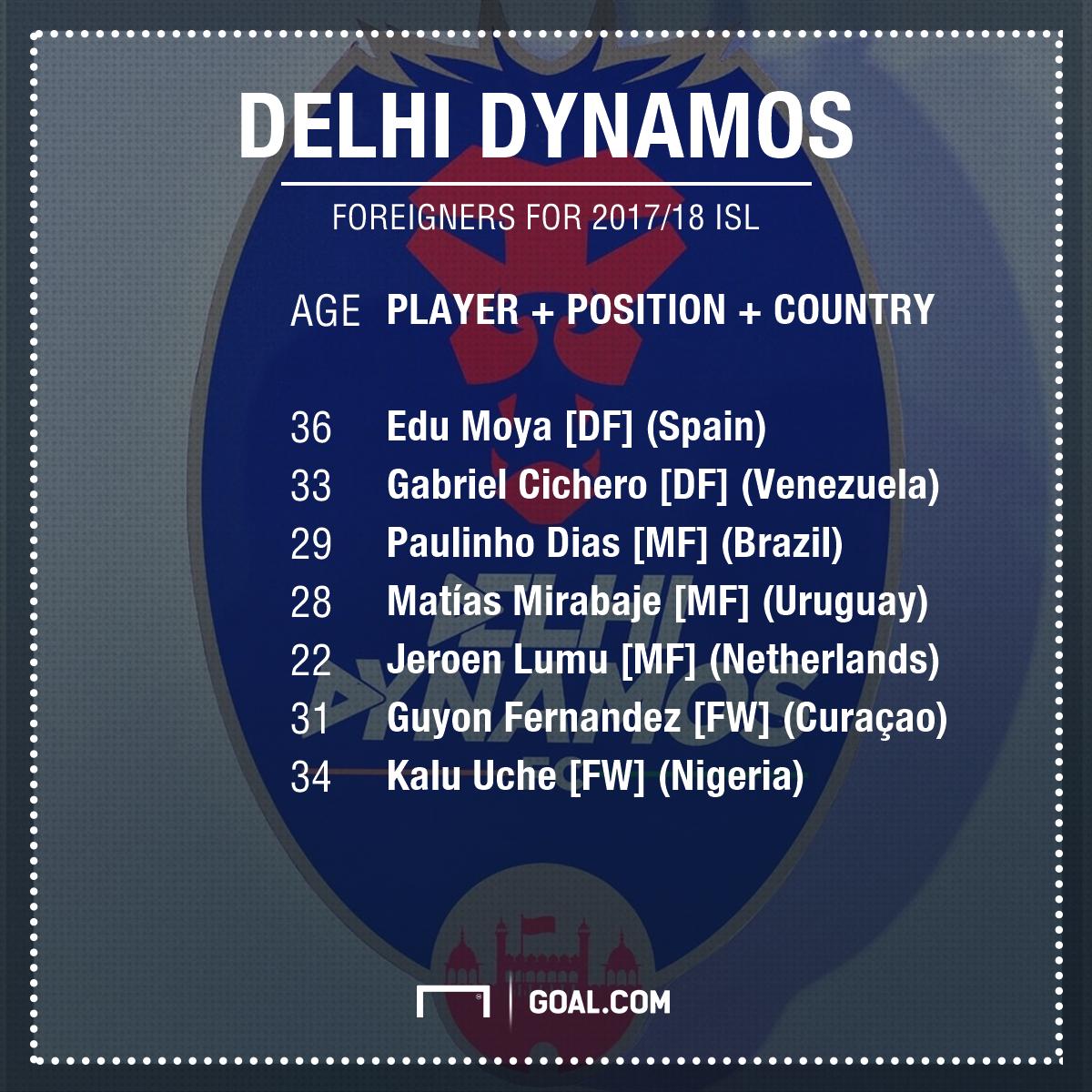 Delhi Dynamos foreign clan