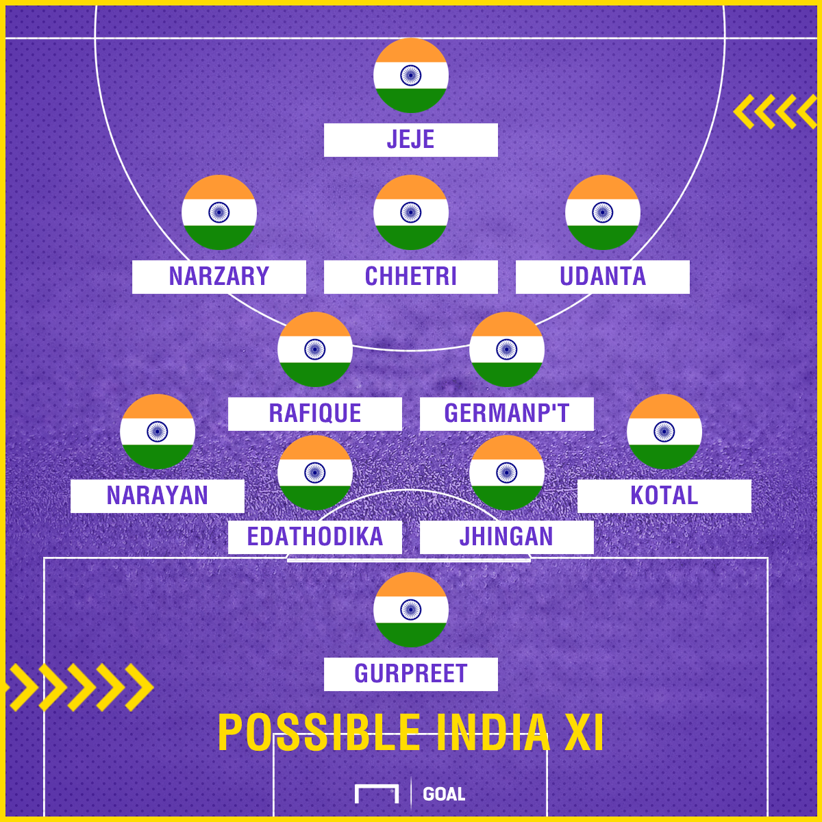 India vs Myanmar possible IND XI