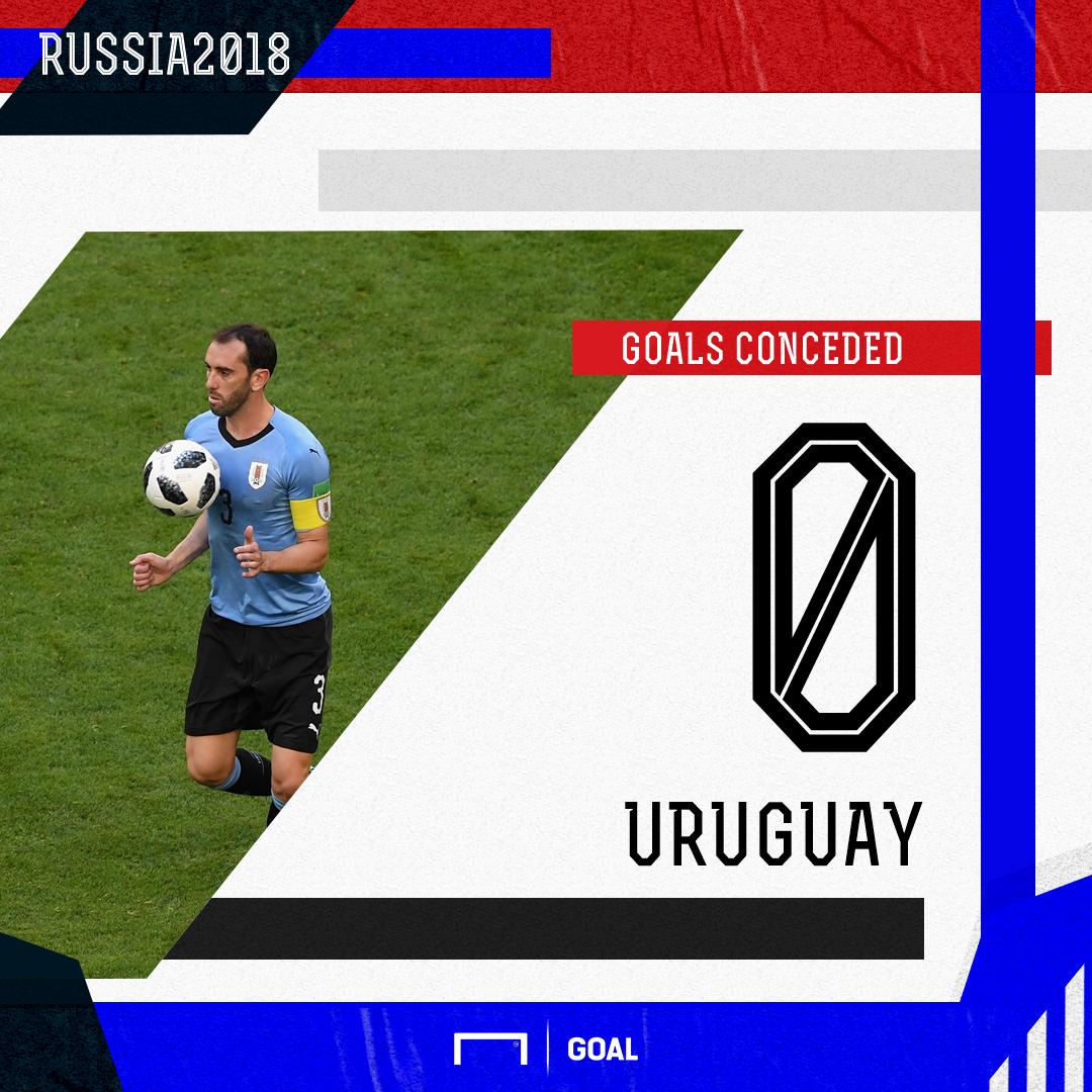 Uruguay goals conceded PS