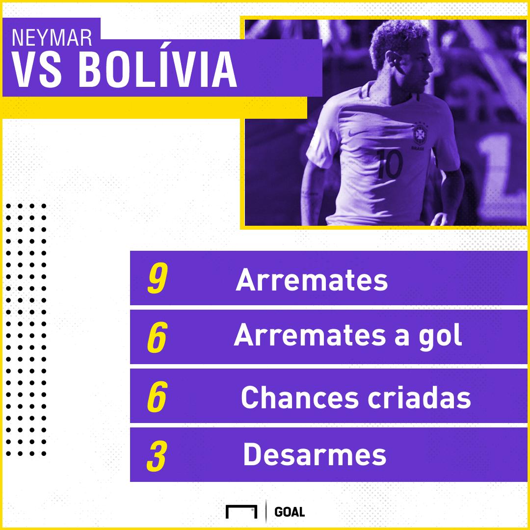 GFX Neymar Bolivia Eliminatorias