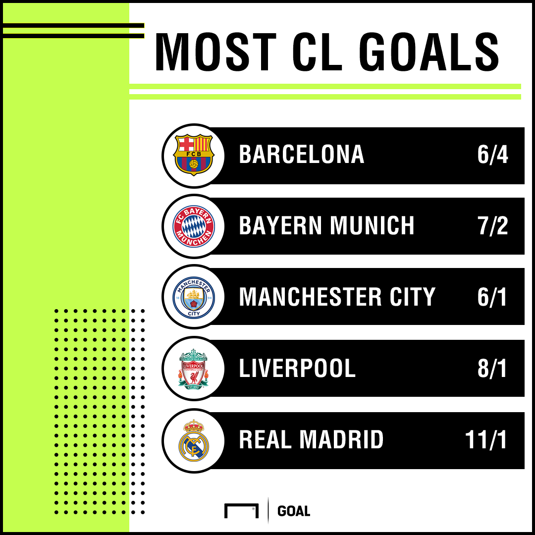 Most CL goals 03-04 graphic