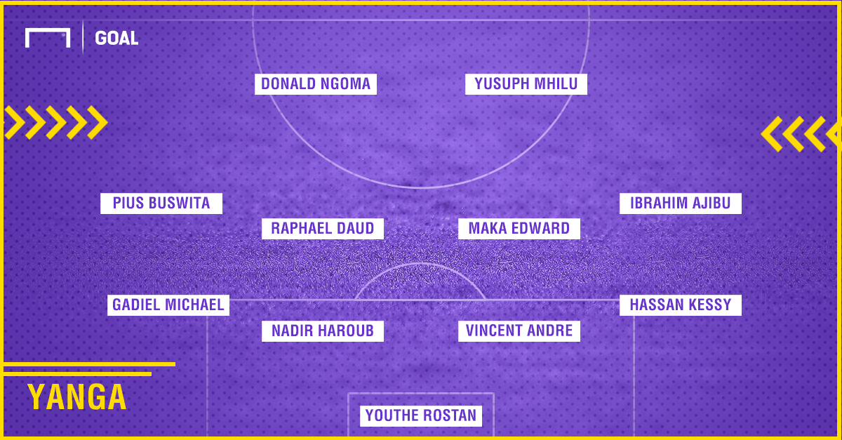 Yanga Predicted XI