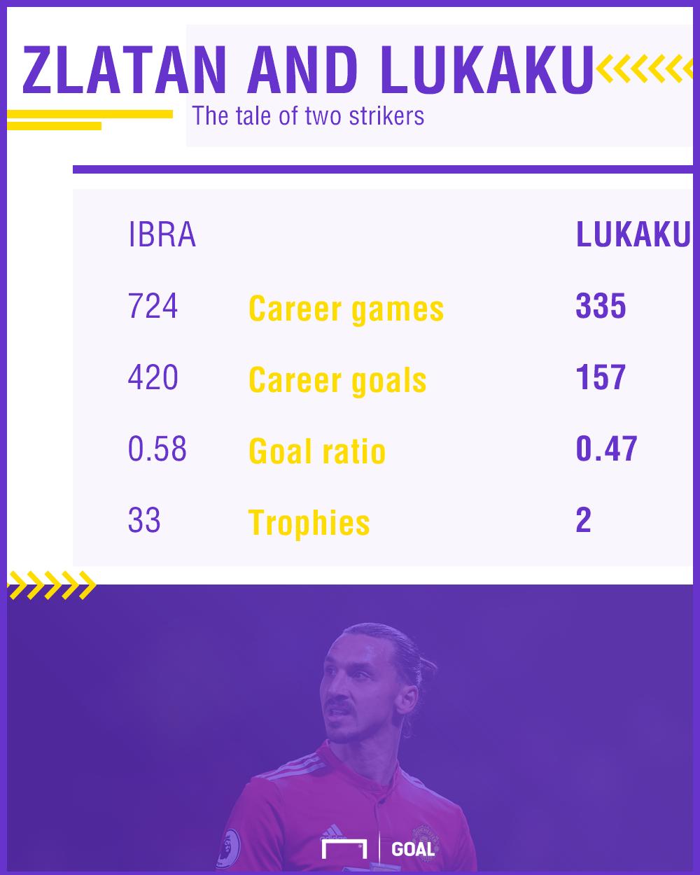 Zlatan Ibrahimovic Romelu Lukaku stats