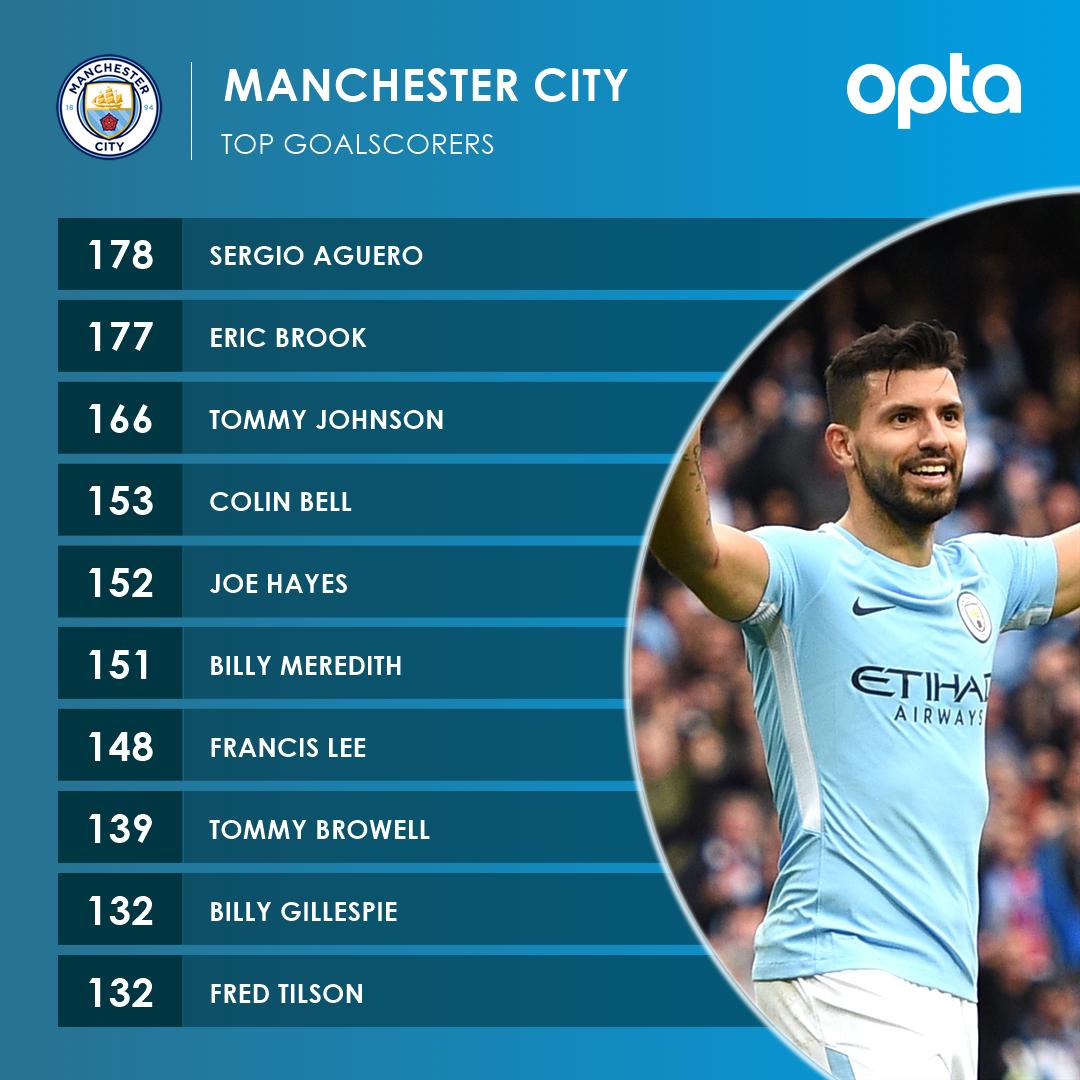 Man City All-Time Goalscorers