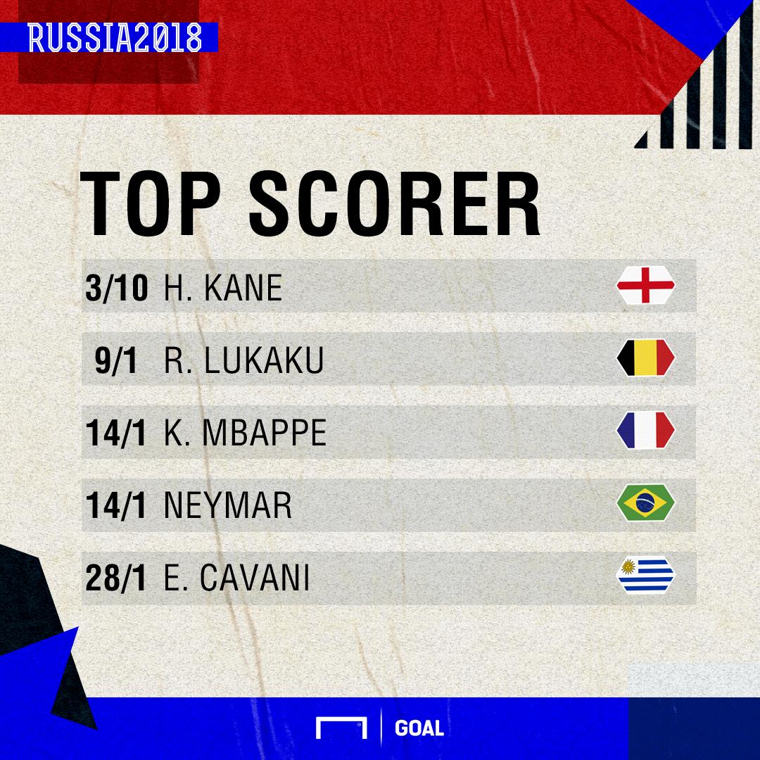 Top Scorer odds 0407 graphic