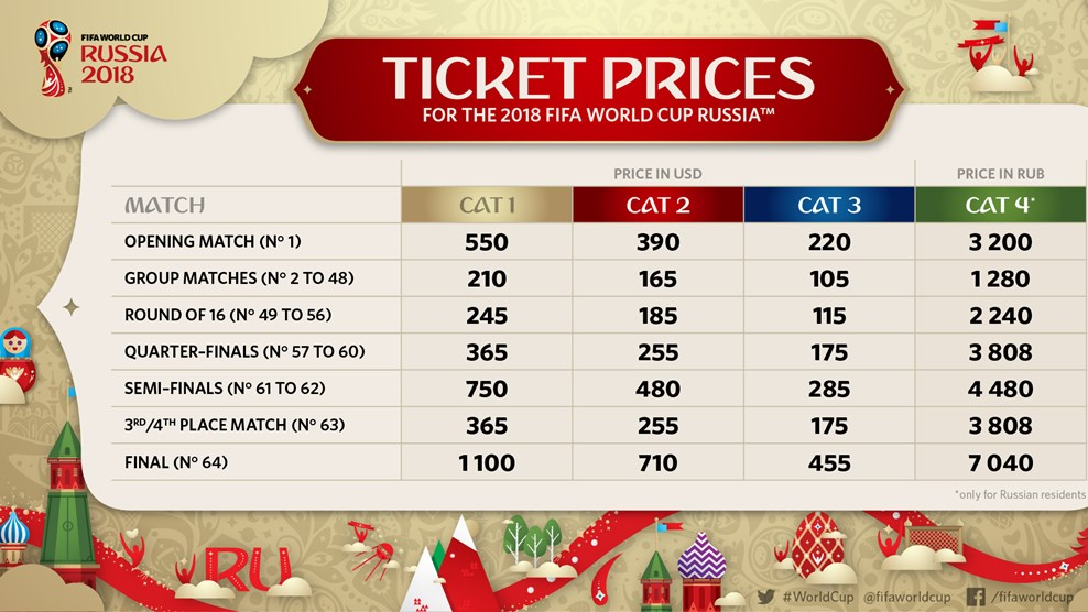 World Cup ticket prices